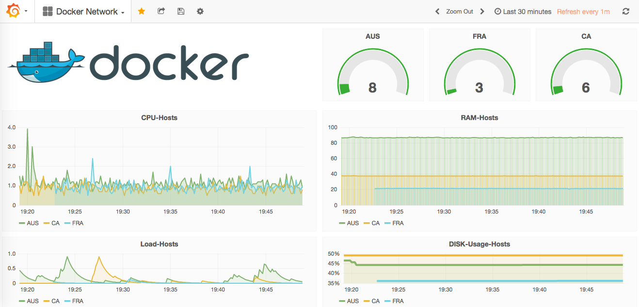 How-to monitor Docker ?